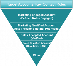 Account-Based Everyone, Not Just Marketing
