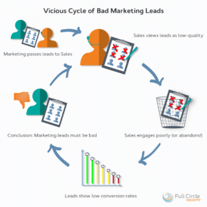 Three Steps to Improve Your Marketing Qualified Leads