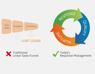 Follow Best-Practice Lead Management in Salesforce with Full Circle Insights