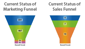 Get Sales and Marketing Alignment with Full Circle Insights Sales and Marketing Funnels Reporting Package.