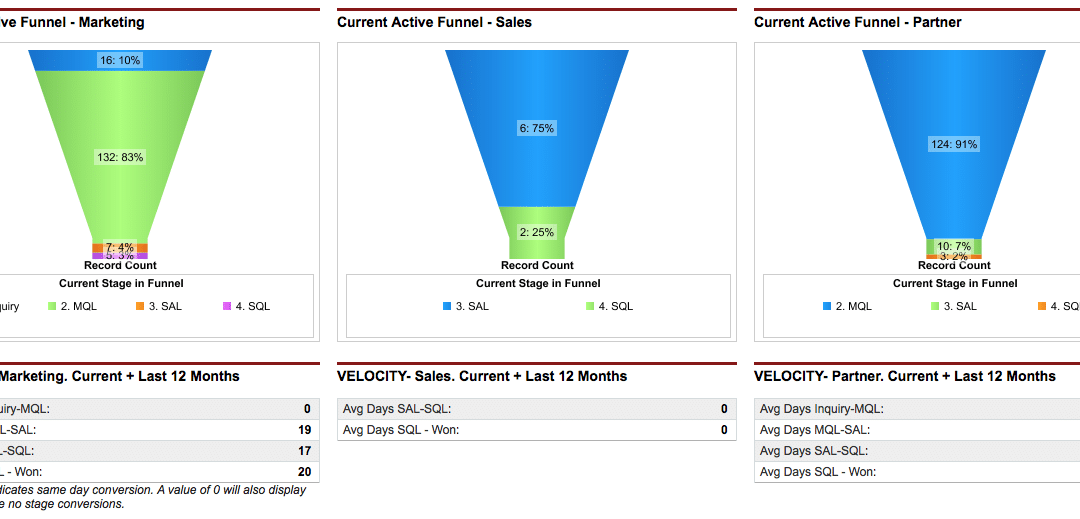 The Finer Points of Funnel Metrics in Salesforce
