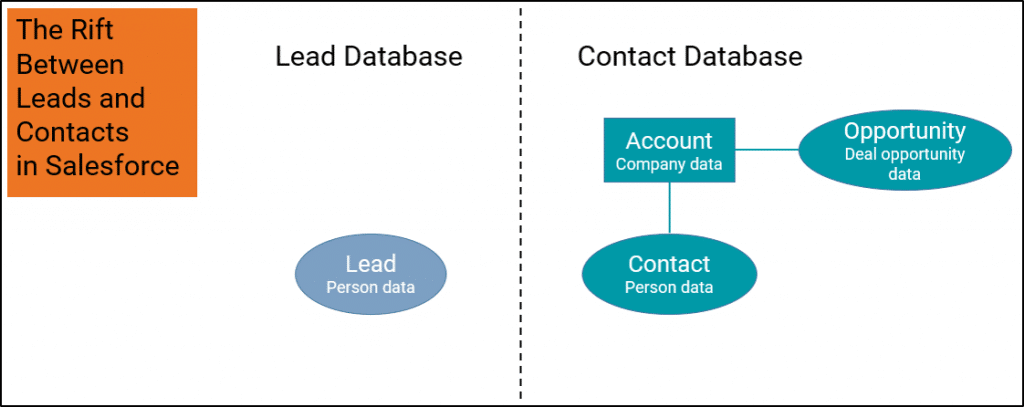 Leads OR Contacts VS. Leads AND Contacts: REDUX