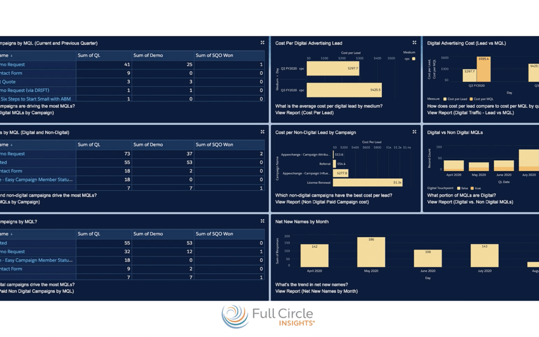 Digital Source Tracker Effectiveness Dashboard Overview