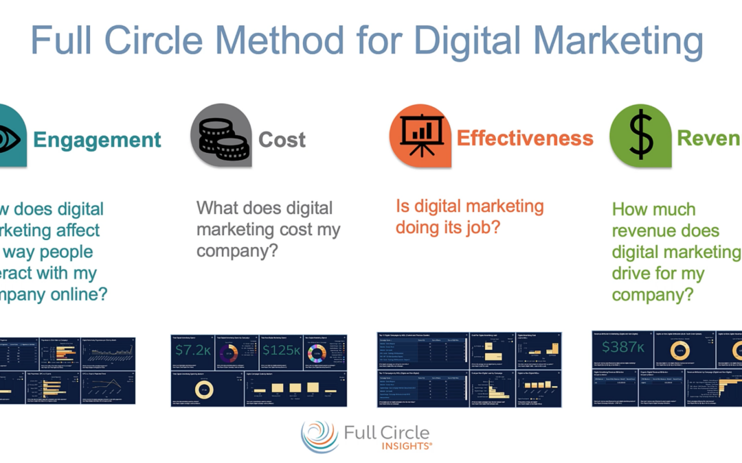 Full Circle Method for Digital Marketing Overview